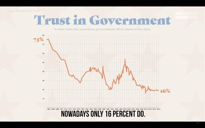 20181030tu2203-robert-reich-common-good-trust-in-government-chart-1920x1200